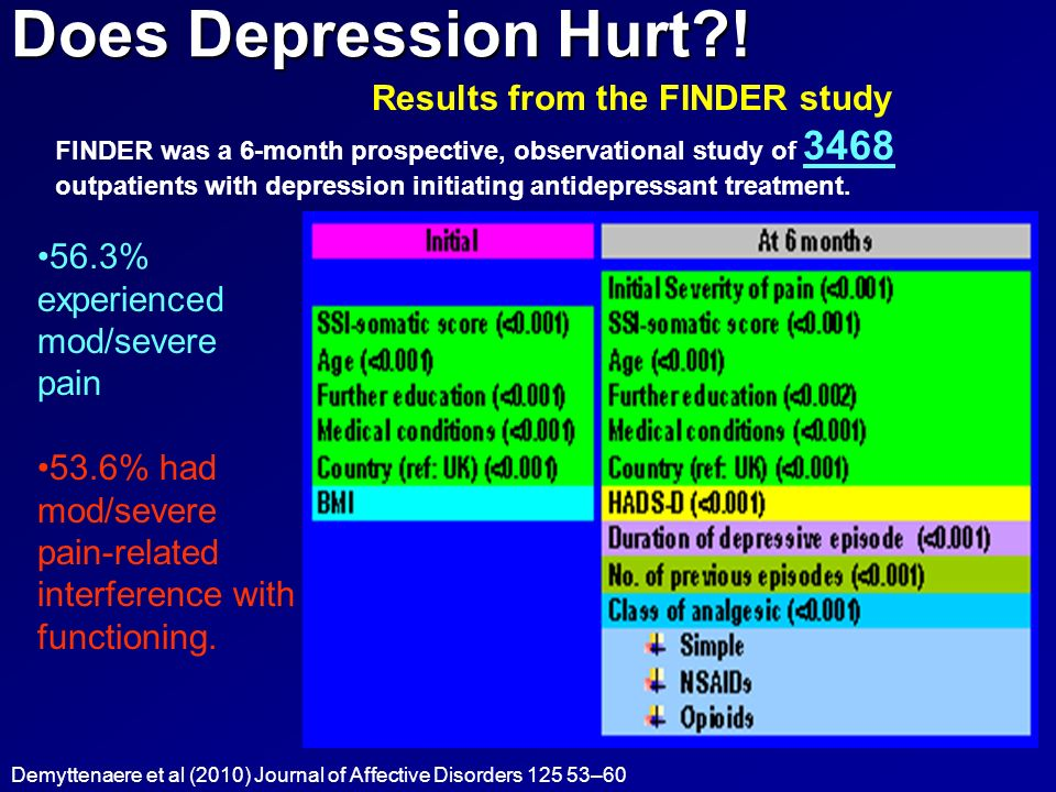 Does Depression Hurt ! Results from the FINDER study