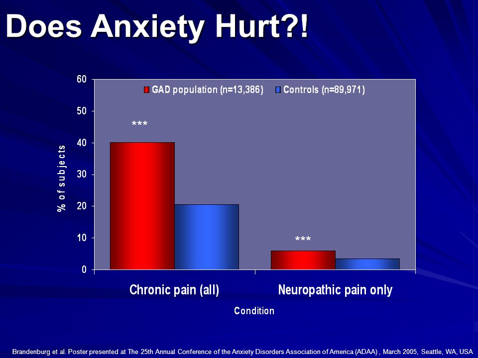 Does Anxiety Hurt ! *** ***