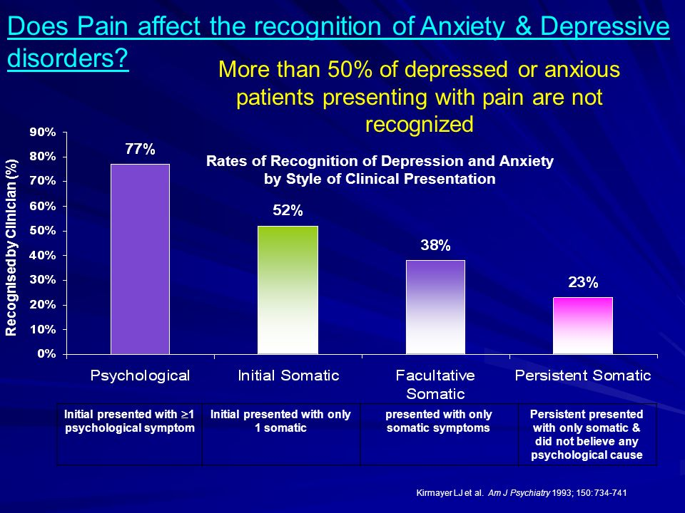Does Pain affect the recognition of Anxiety & Depressive disorders