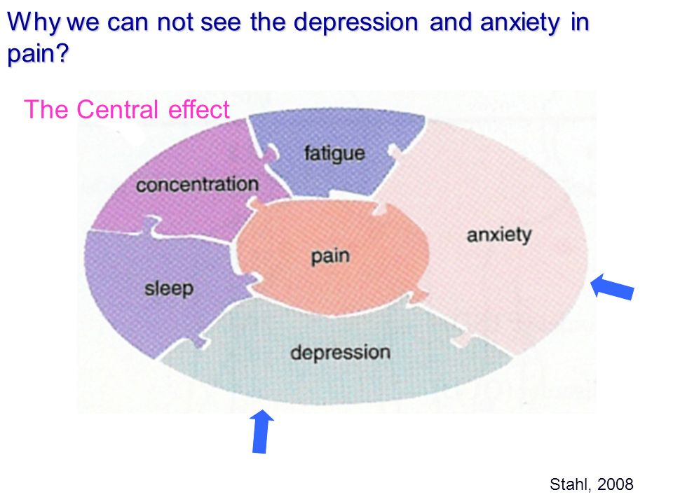 Why we can not see the depression and anxiety in pain