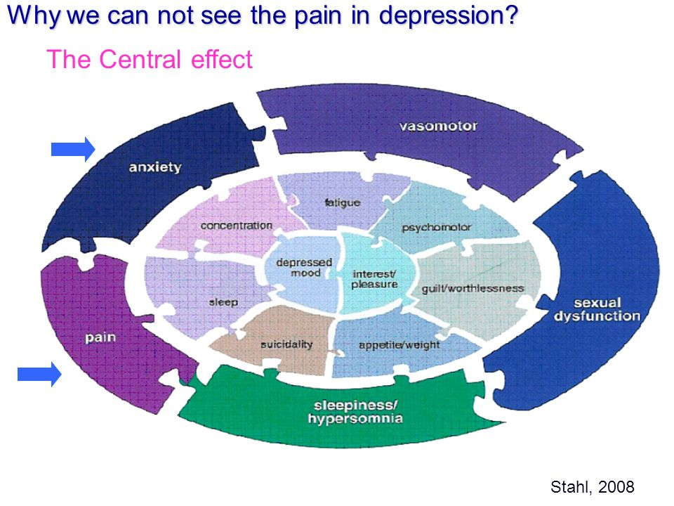 Why we can not see the pain in depression