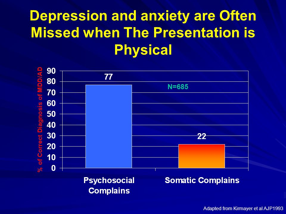 Depression and anxiety are Often Missed when The Presentation is Physical