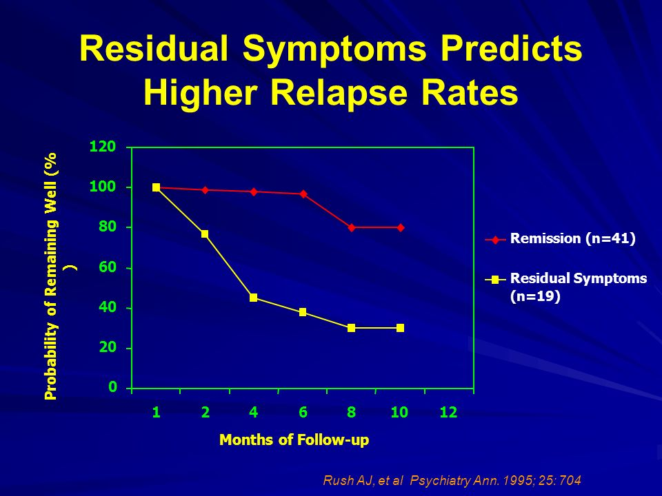 Residual Symptoms Predicts Higher Relapse Rates
