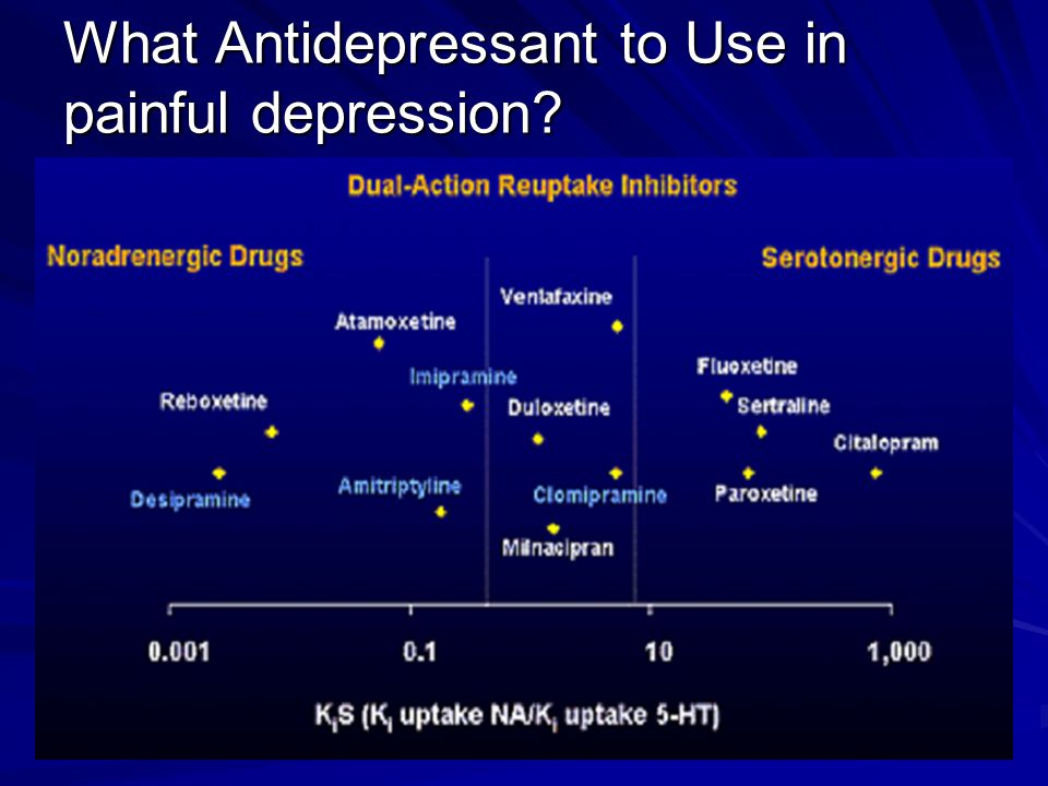 What Antidepressant to Use in painful depression