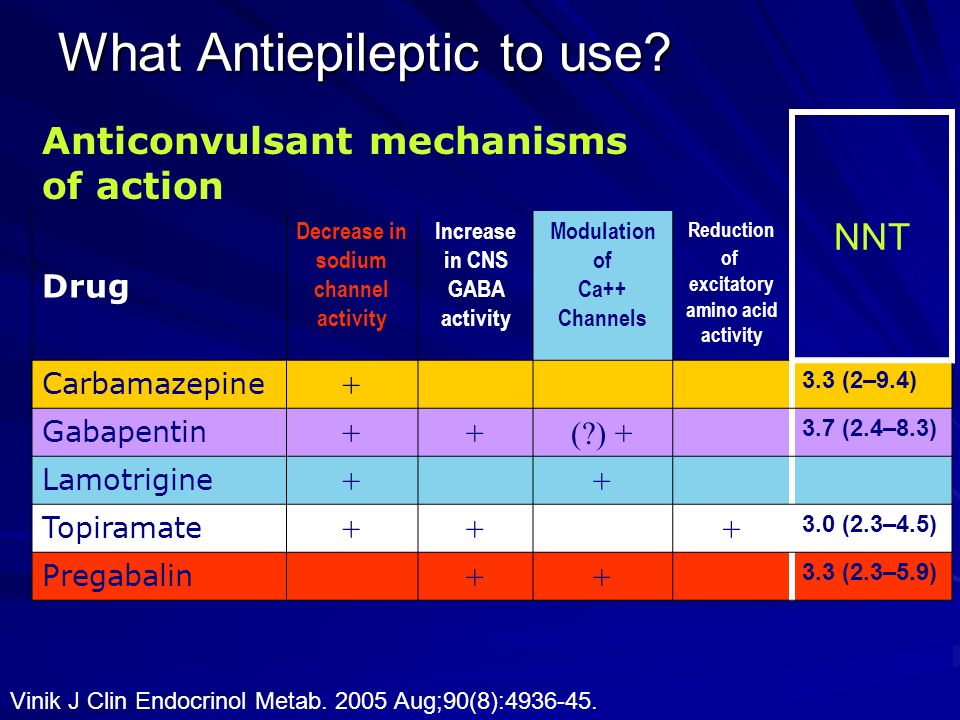 What Antiepileptic to use