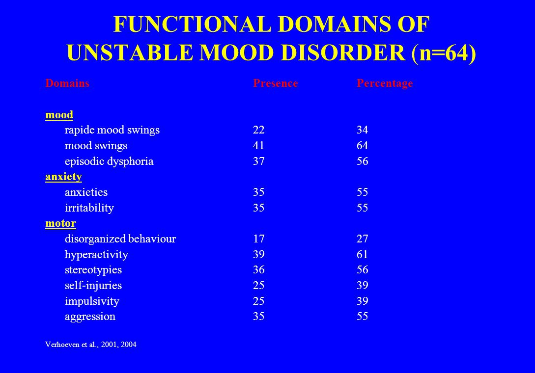 FUNCTIONAL DOMAINS OF UNSTABLE MOOD DISORDER (n=64)