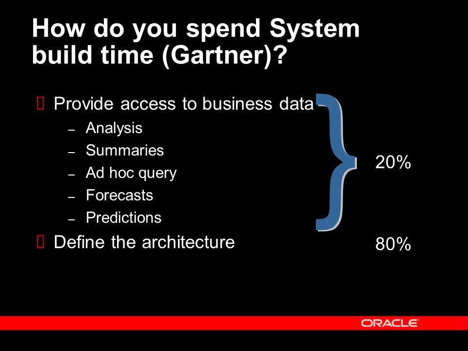 How do you spend System build time (Gartner)