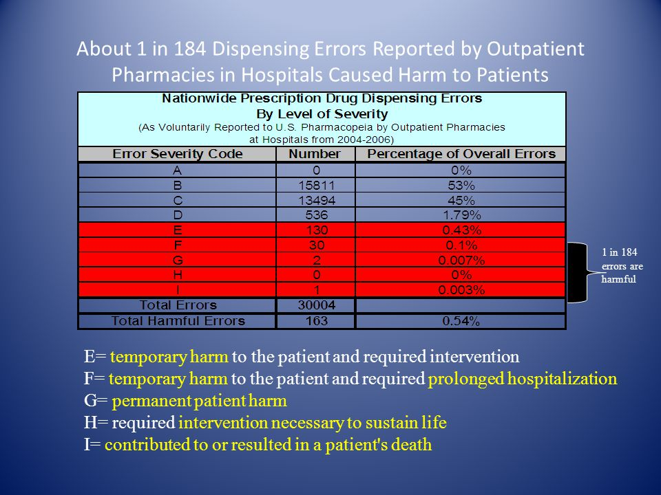 About 1 in 184 Dispensing Errors Reported by Outpatient Pharmacies in Hospitals Caused Harm to Patients