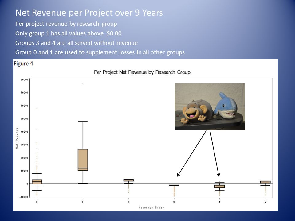 Net Revenue per Project over 9 Years