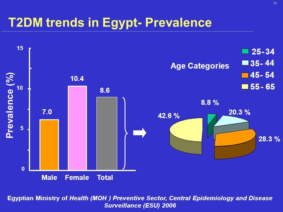 T2DM trends in Egypt- Prevalence