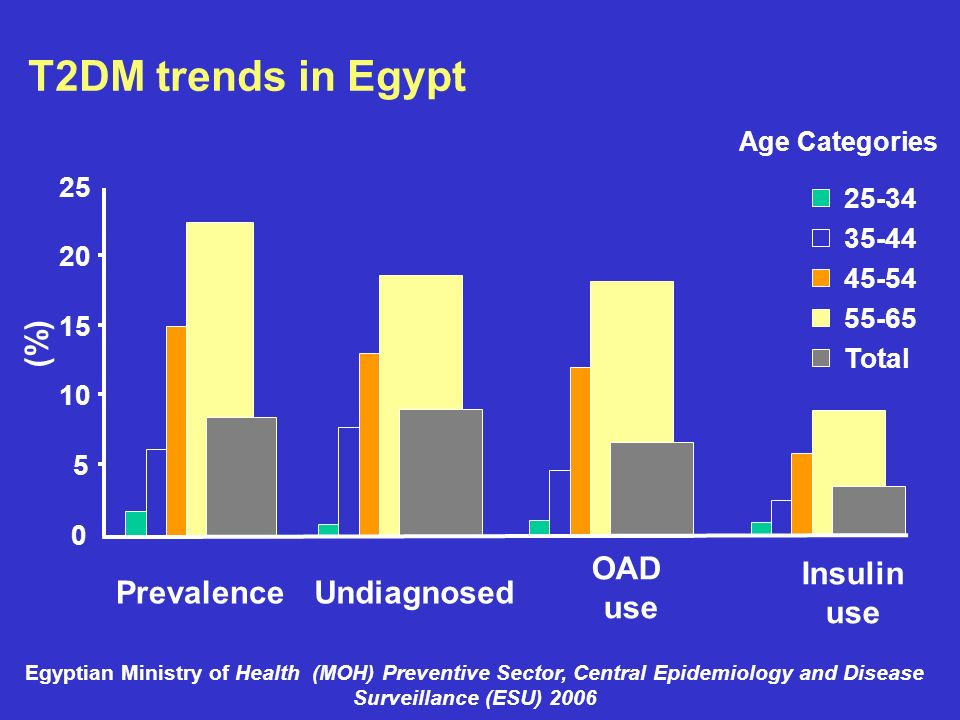 T2DM trends in Egypt (%) OAD use Insulin use Prevalence Undiagnosed 25