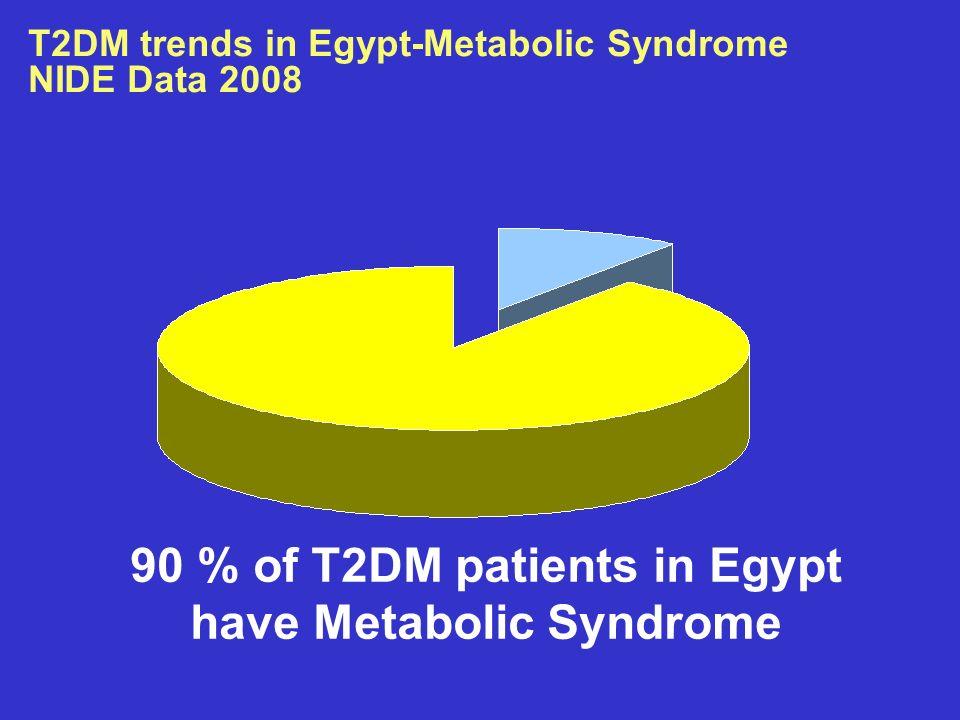 T2DM trends in Egypt-Metabolic Syndrome NIDE Data 2008