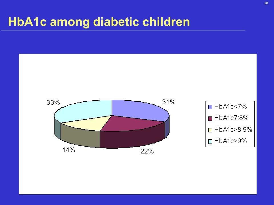 HbA1c among diabetic children