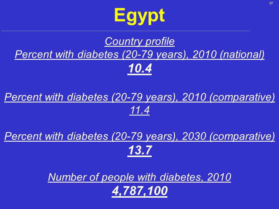 Egypt Country profile. Percent with diabetes (20-79 years), 2010 (national) 10.4. Percent with diabetes (20-79 years), 2010 (comparative)