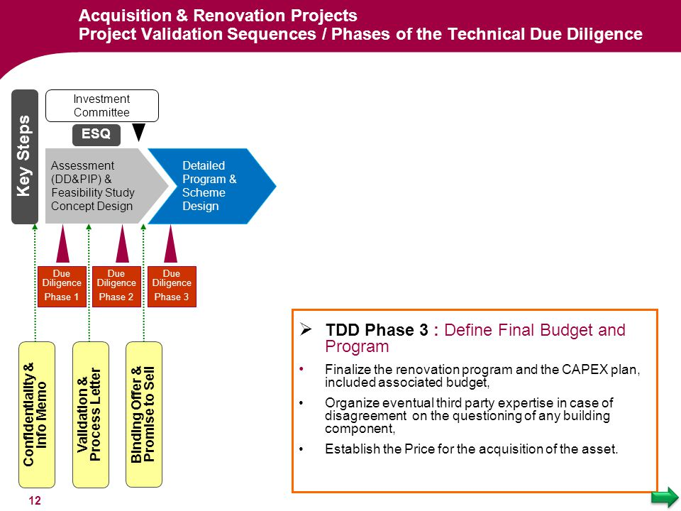 TDD Phase 3 : Define Final Budget and Program