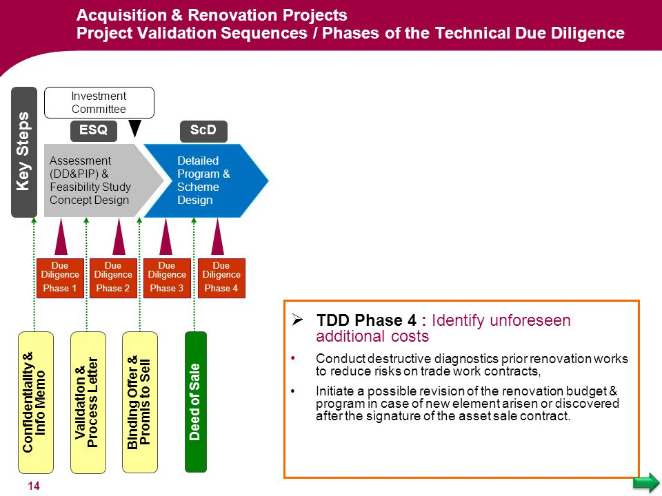 TDD Phase 4 : Identify unforeseen additional costs
