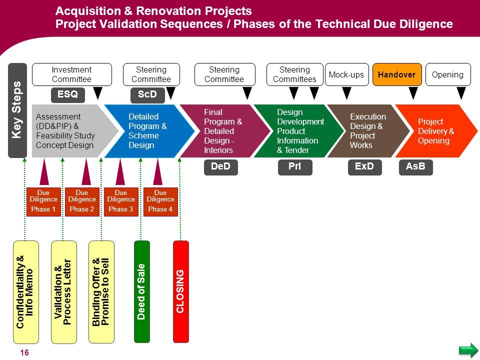Acquisition & Renovation Projects Project Validation Sequences / Phases of the Technical Due Diligence