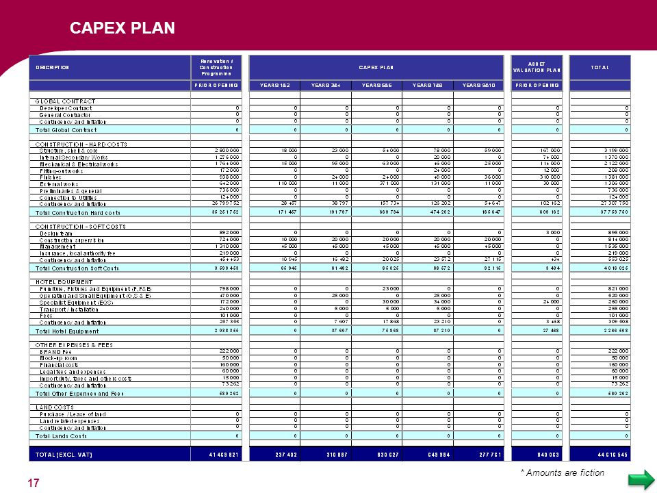 CAPEX PLAN * Amounts are fiction 17 17