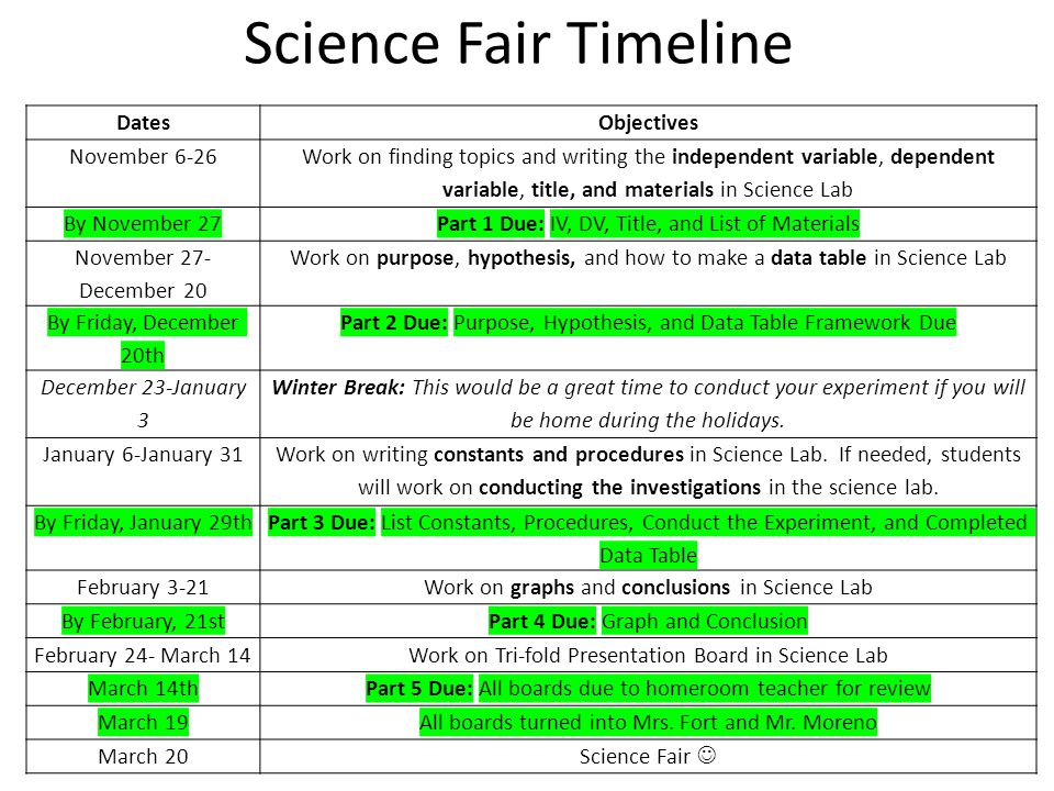 Science Fair Timeline Dates Objectives November 6-26