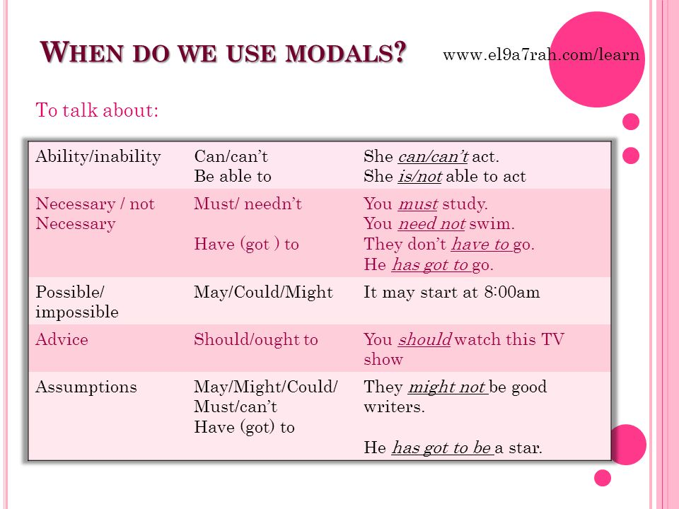 When do we use modals To talk about: www.el9a7rah.com/learn
