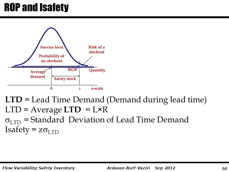 ROP and Isafety LTD = Lead Time Demand (Demand during lead time)