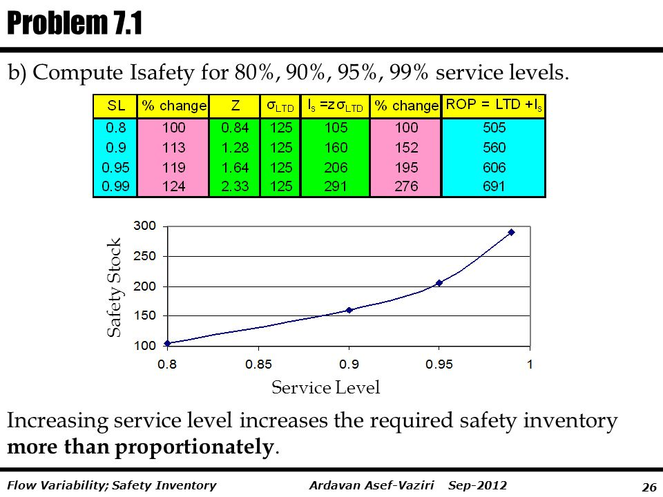 Problem 7.1 b) Compute Isafety for 80%, 90%, 95%, 99% service levels.