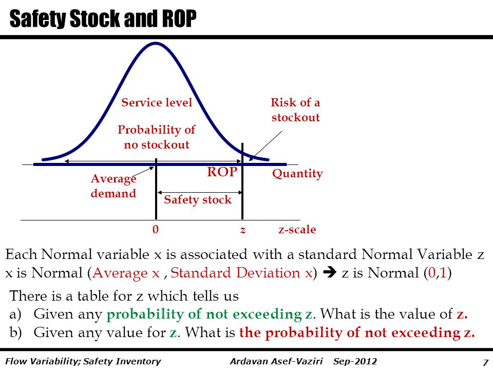 Safety Stock and ROP Service level. Risk of a. stockout. Probability of. no stockout. ROP. Average.