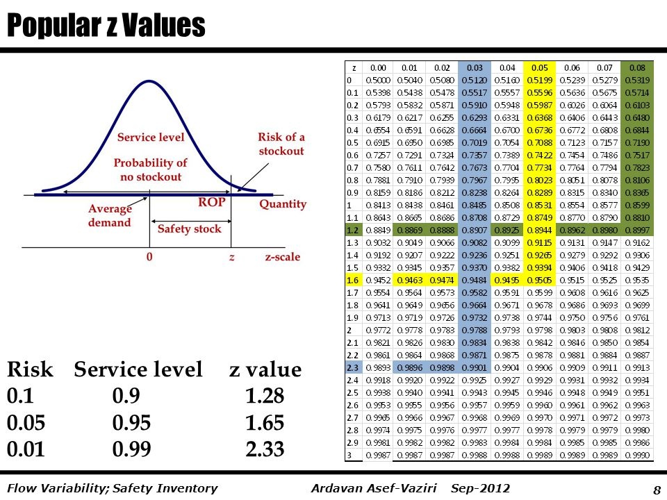 Popular z Values Risk Service level z value 0.1 0.9 1.28