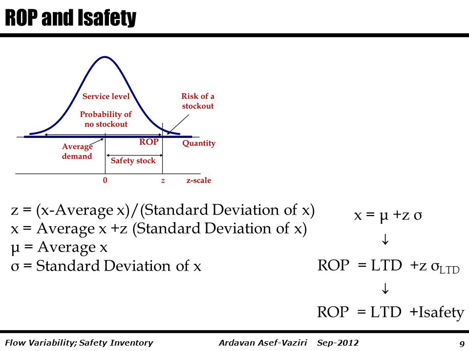 ROP and Isafety z = (x-Average x)/(Standard Deviation of x) x = μ +z σ