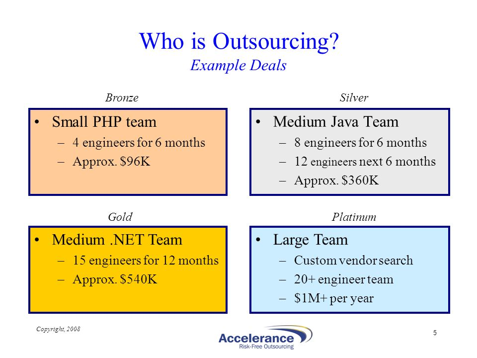 Who is Outsourcing Example Deals