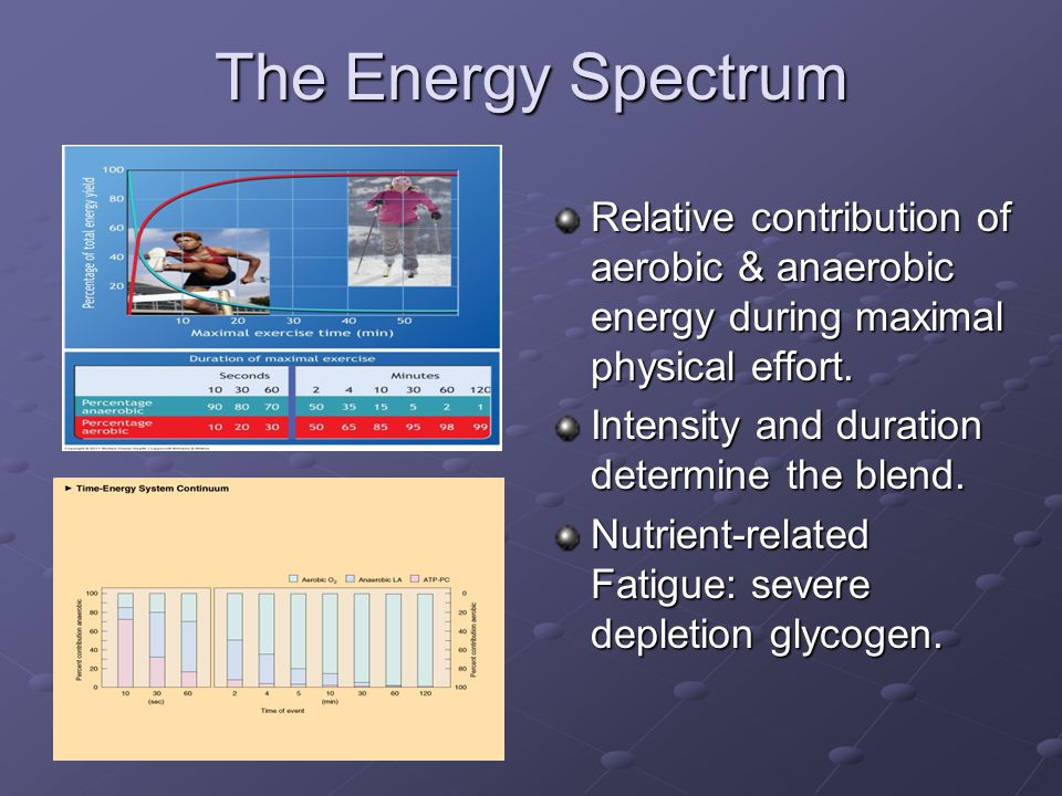The Energy Spectrum Relative contribution of aerobic & anaerobic energy during maximal physical effort.