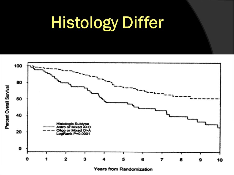 Histology Differ