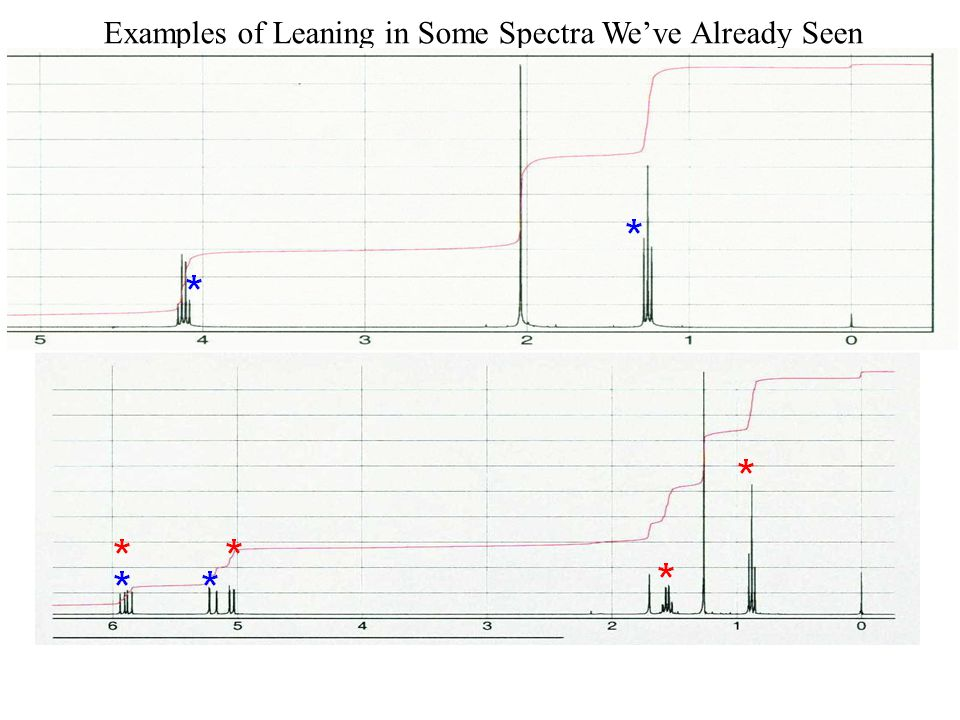 Examples of Leaning in Some Spectra We've Already Seen