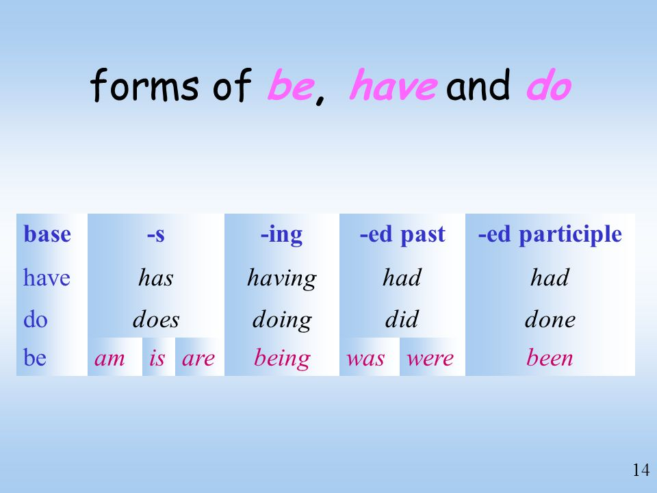 forms of be, have and do base -s -ing -ed past -ed participle have has