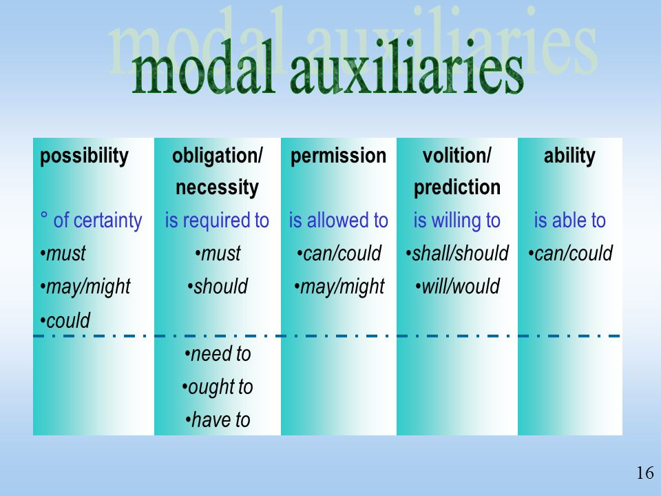 modal auxiliaries possibility obligation/ necessity permission