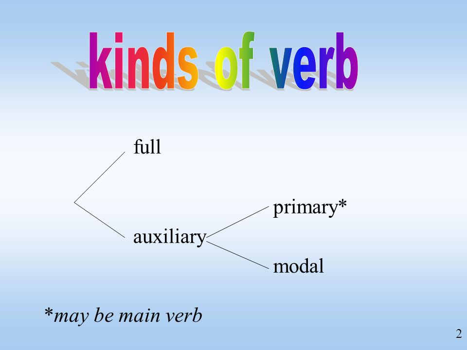 kinds of verb full primary* auxiliary modal *may be main verb