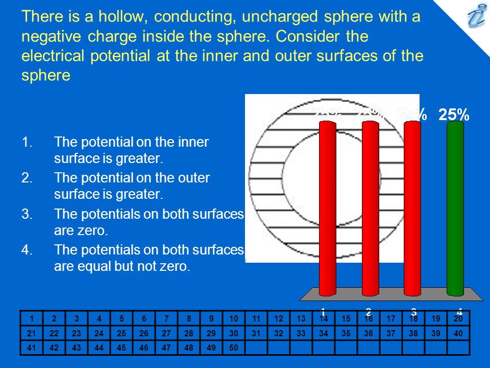 There is a hollow, conducting, uncharged sphere with a negative charge inside the sphere. Consider the electrical potential at the inner and outer surfaces of the sphere