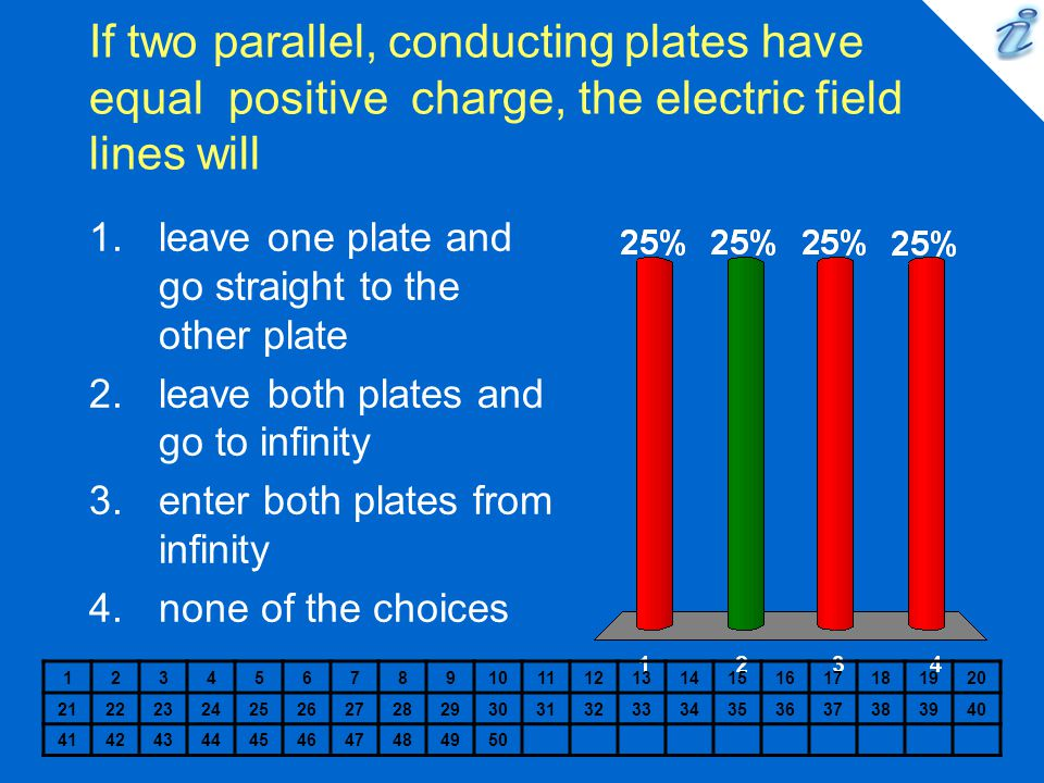 If two parallel, conducting plates have equal positive charge, the electric field lines will