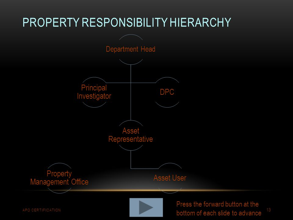 Property Responsibility hierarchy