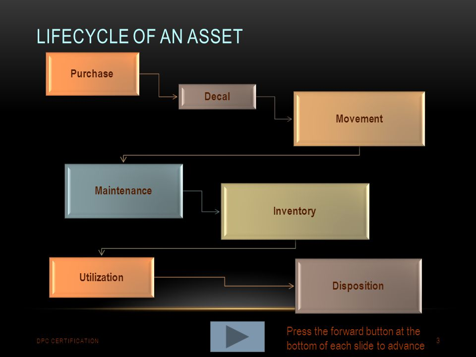 Lifecycle of an asset Purchase. Decal. Movement. Maintenance. Inventory. Utilization. Disposition.