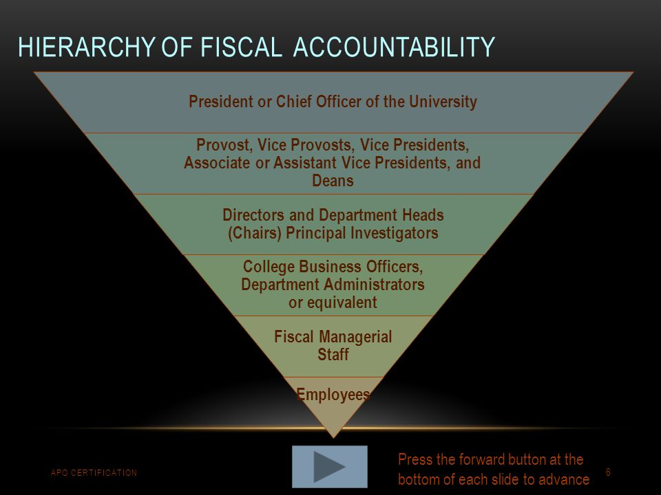 Hierarchy of Fiscal Accountability