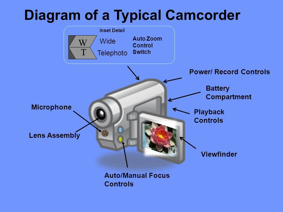 Diagram of a Typical Camcorder