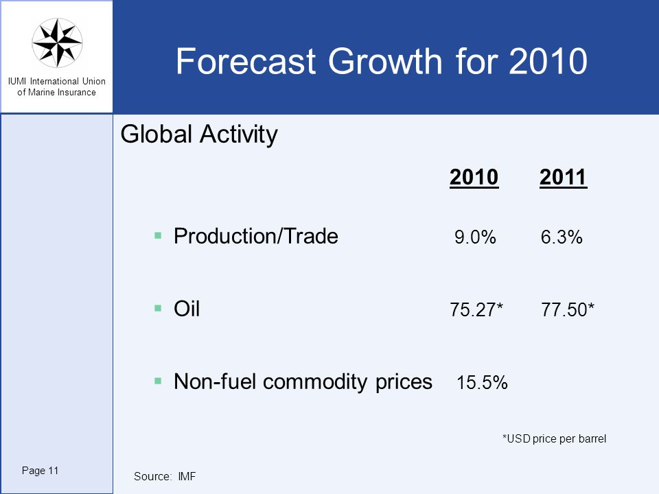 Forecast Growth for 2010 Global Activity 2010 2011