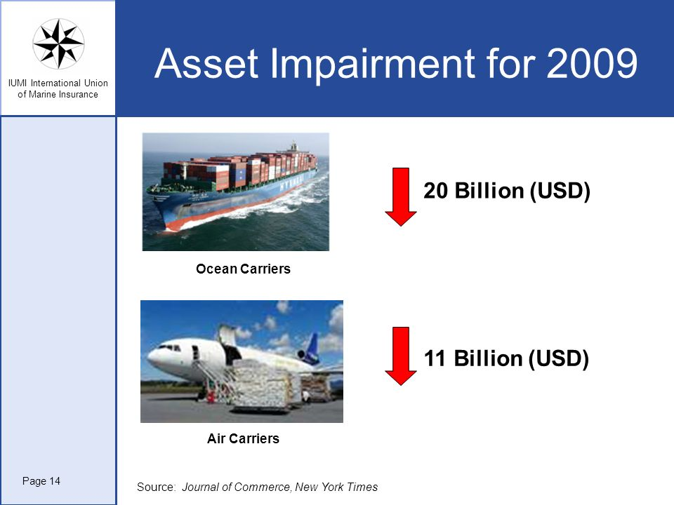 Asset Impairment for 2009 20 Billion (USD) 11 Billion (USD)