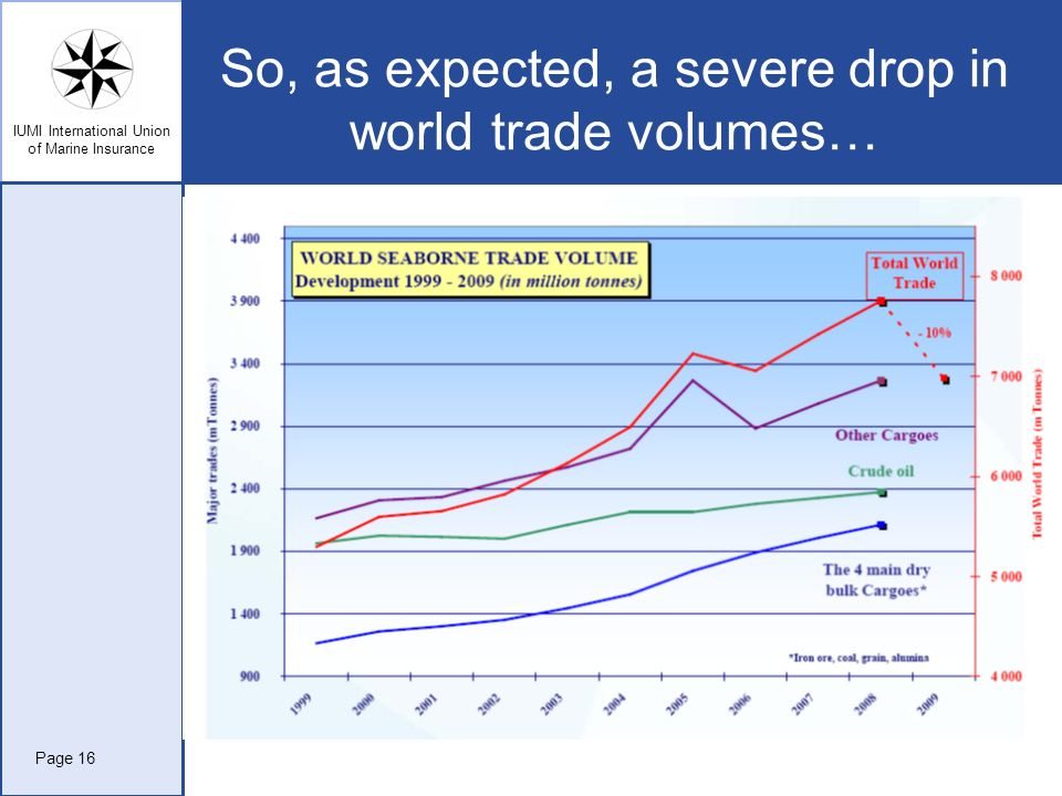 So, as expected, a severe drop in world trade volumes…