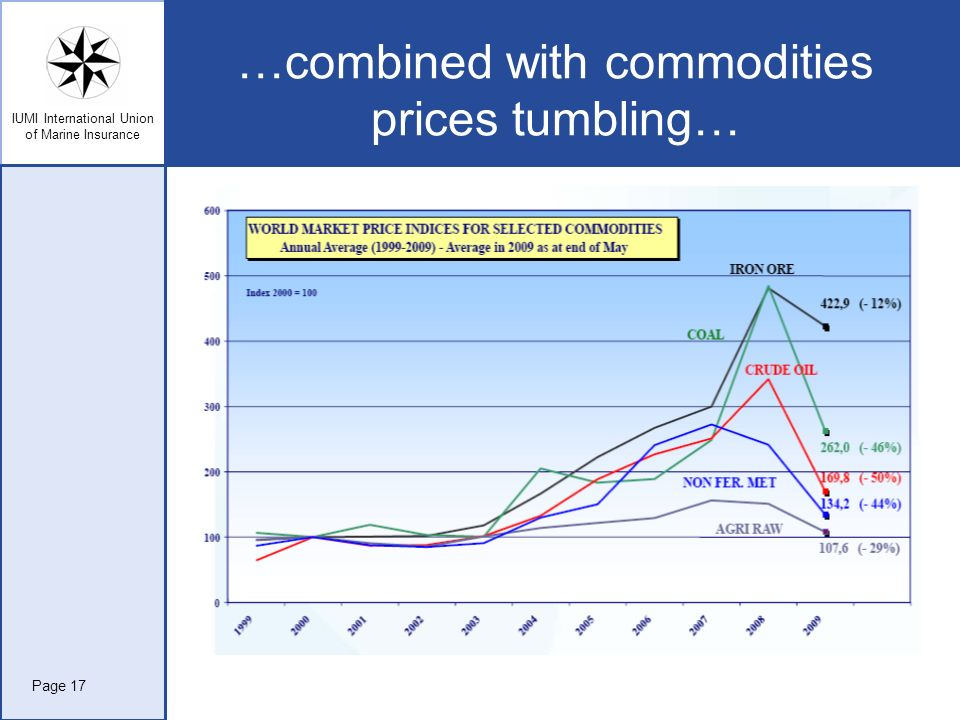 …combined with commodities prices tumbling…