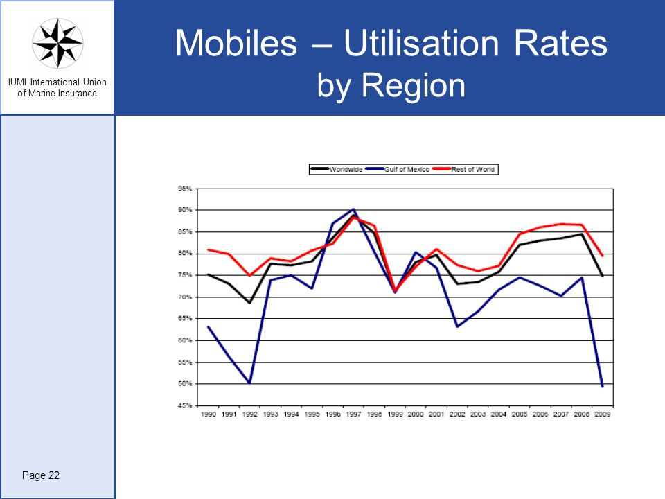 Mobiles – Utilisation Rates by Region