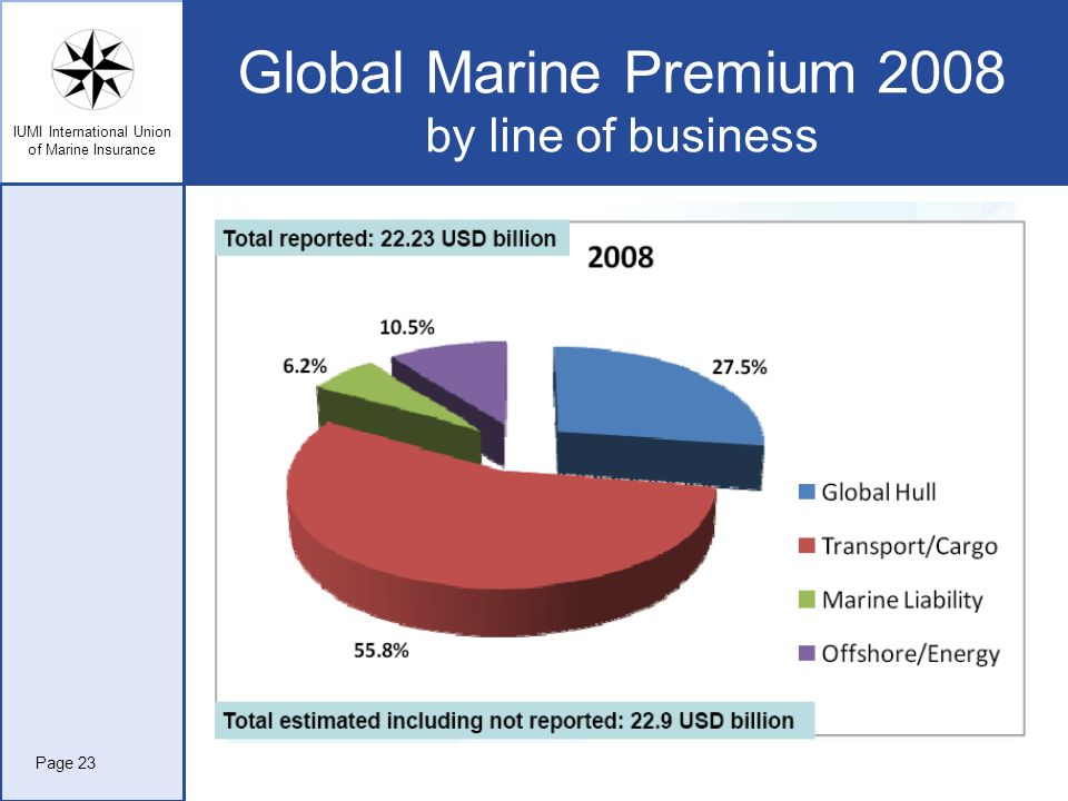 Global Marine Premium 2008 by line of business