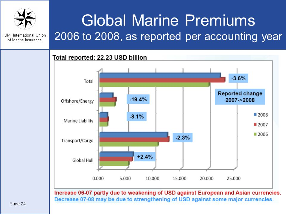 Global Marine Premiums 2006 to 2008, as reported per accounting year