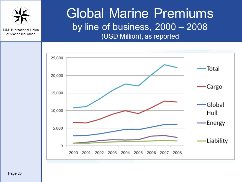 Global Marine Premiums by line of business, 2000 – 2008 (USD Million), as reported